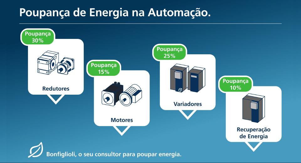 Poupança Energia Automação